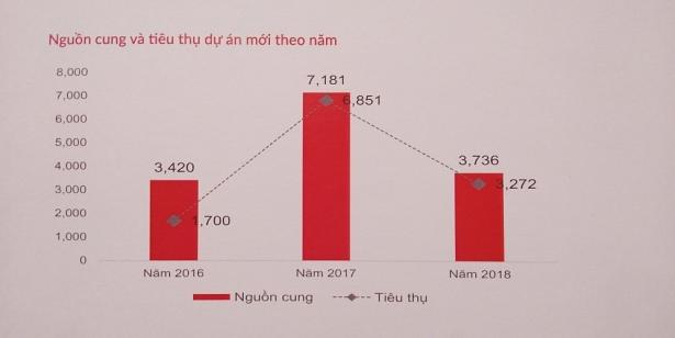 nguon cung cap la luong nen dat qua cac nam tu 2016 - 2018.